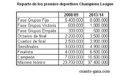 comparativo premios champions league